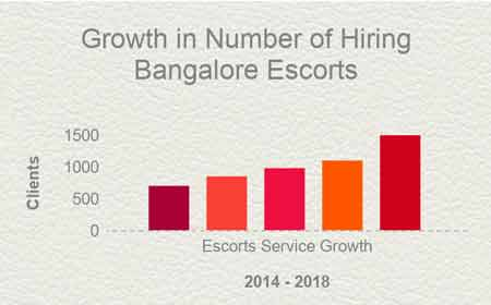 Info graphics The Growth Rate of Bangalore escorts Uma Rai